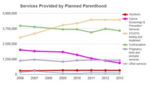 A Planned Parenthood chart shows the services they perform over time. Abortions remain at the bottom of their offerings.